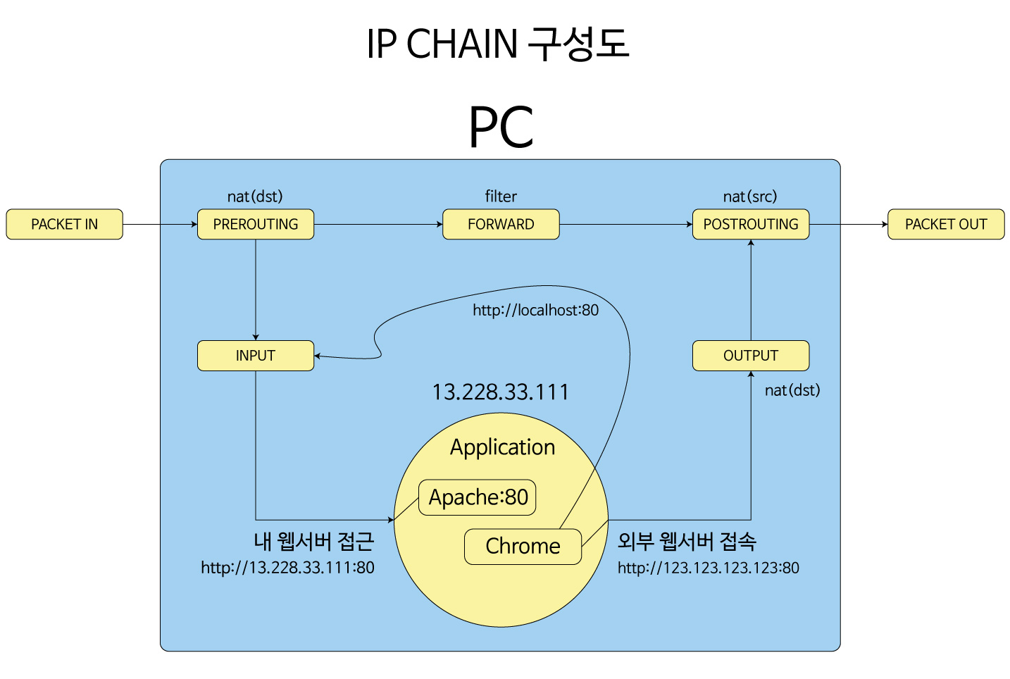 IP_CHANE_구성도